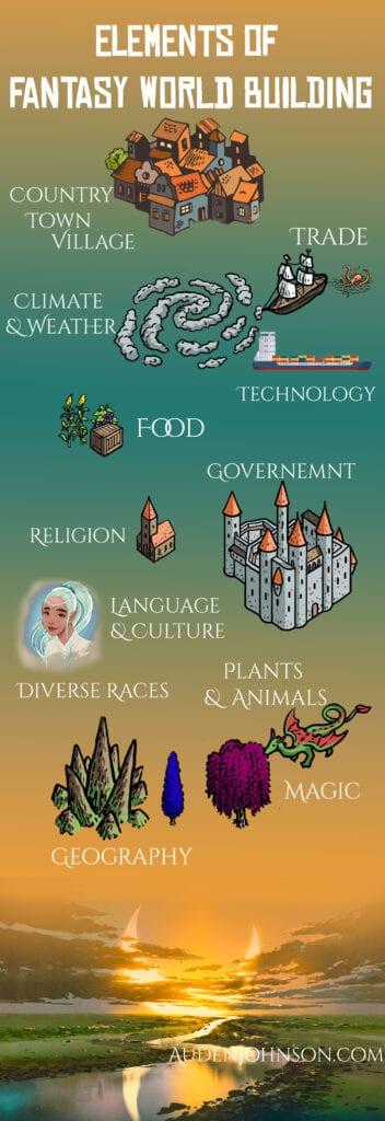 Elements of fantasy world building